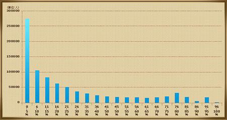 錬金作成コンプ率分布図の画像