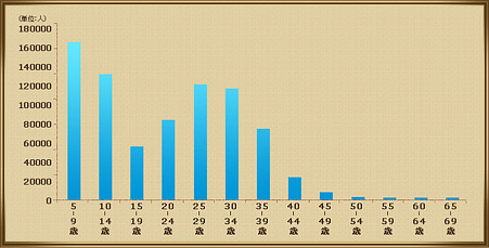 プレイヤー年齢分布の画像