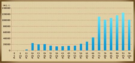 討伐モンスターリストコンプ率分布図の画像