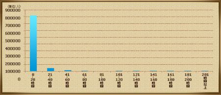 マルチプレイ時間分布の画像